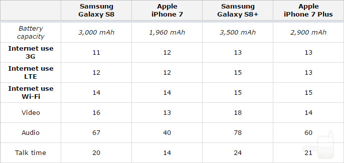The Galaxy S8 is a revolutionary phone in many aspects, but battery life is not one