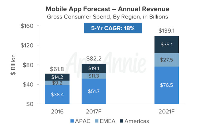 App sales should grow at an 18% compounded rate through 2021 - Android apps will outsell iOS apps this year