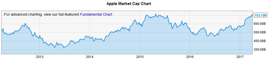 Apple is currently the most valuable company in the world - WSJ: Apple's valuation soared by $144.8 billion during the calendar first quarter