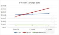 01-repair-ip6s-charge