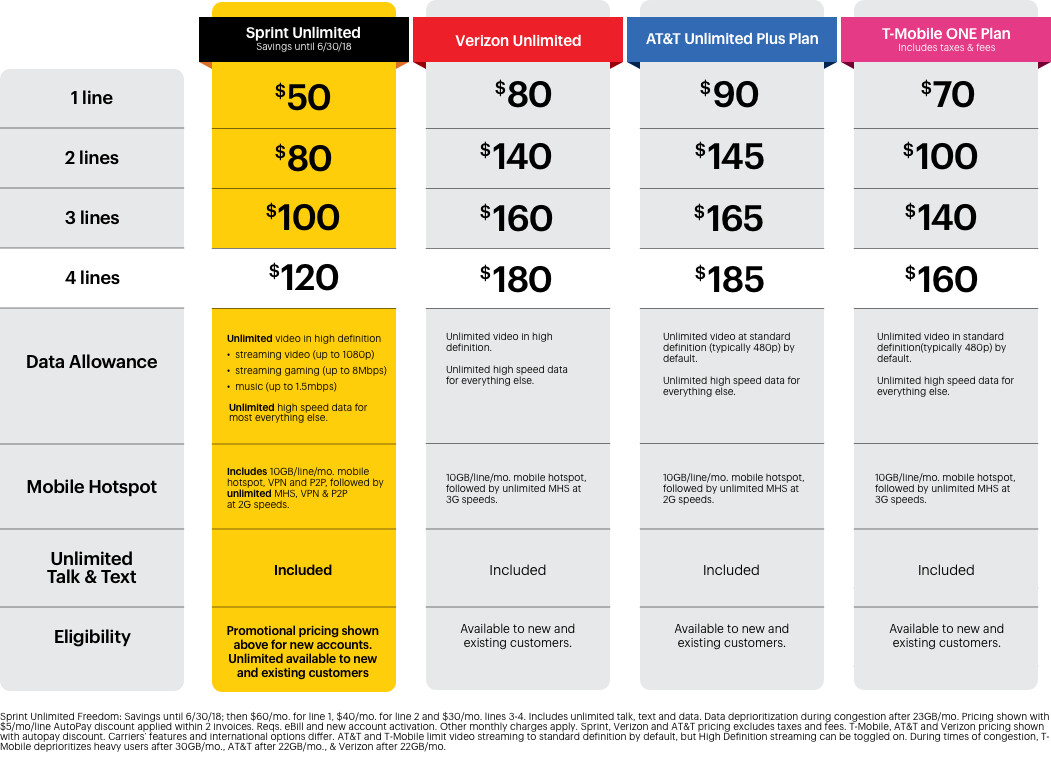Unlimited Mobile Hotspot Plans >> Sprint's $50 Unlimited Freedom plan will be available through mid 2018 - PhoneArena