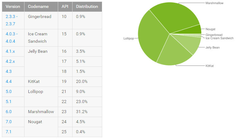Google's Android platform distribution for April 2017 shows Nougat is nearly at 5%