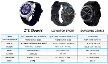 things settle zte quartz phone you could
