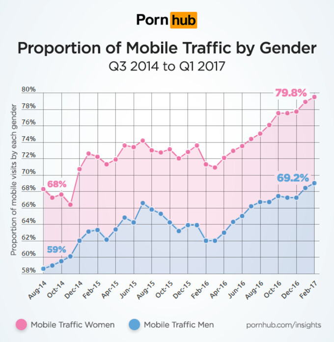 What has this world come to? - Did you know: women watch more porn on their smartphones than men! (SFW)