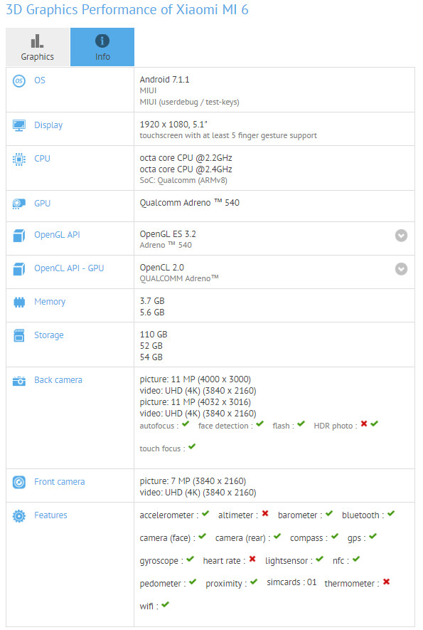 The Xiaomi Mi 6 appears on the GFXBench websit - Xiaomi Mi 6 visits GFXBench, revealing 12MP dual camera setup on back
