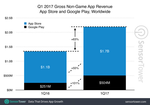 Apple had more than three times the revenue from apps that Android had in Q1