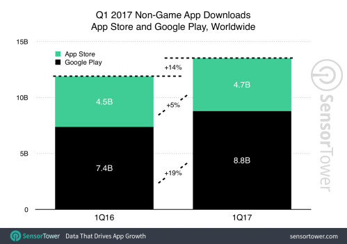 More apps were downloaded on Android than iOS in Q1