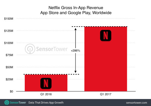 Strong original programming led to the growth in Netflix's revenue