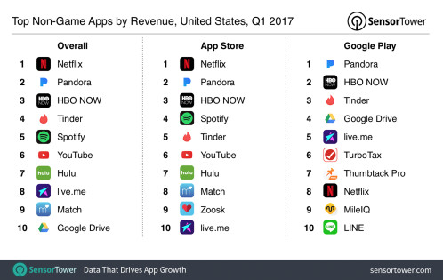 Top apps by platform in the U.S. based on downloads for Q1