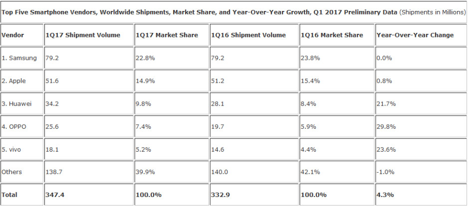 Samsung remained on top of the global smartphone market during the first quarter - Smartphone shipments worldwide rose 4.3% during Q1