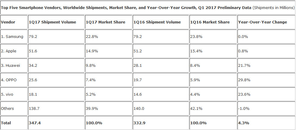 Smartphone shipments worldwide rose 4.3% during Q1