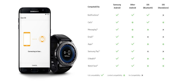 Samsung Galaxy Watch Iphone Compatible