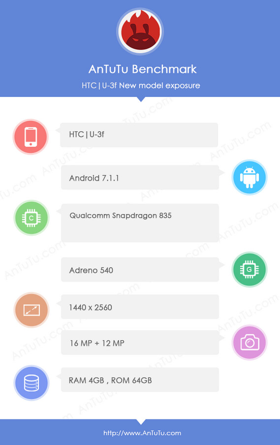 The HTC U 11 appears for a second time on AnTuTu - Six-second video teases Edge Sense for the HTC U 11; phone appears on AnTuTu again