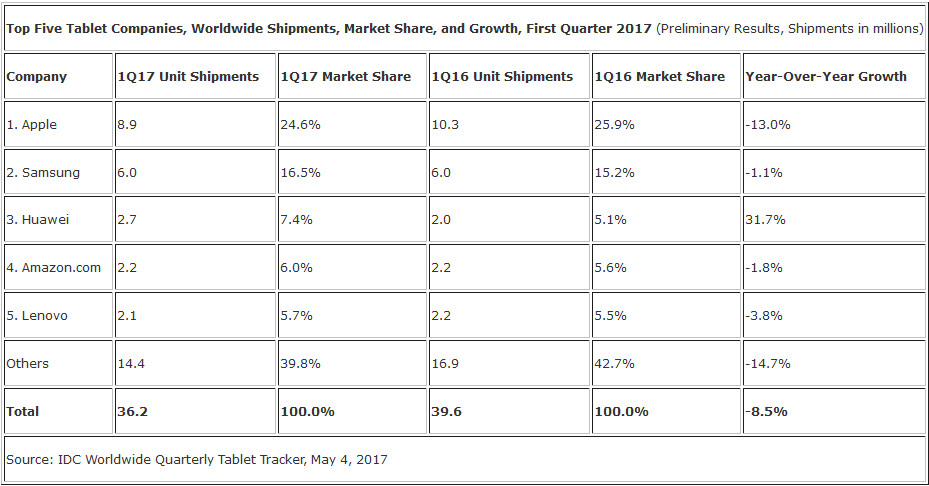 The Apple iPad remained the most popular tablet in the world during the first quarter of 2017 - The Apple iPad remained the most popular tablet in the world during Q1; Samsung draws nearer