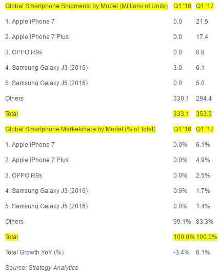 Here are the top 5 selling smartphones in Q1 2017 (hint