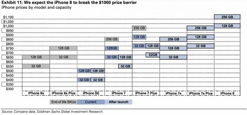 Goldman Sachs expects the iPhone 8 to break the $1,000 barrier