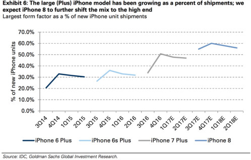 iPhone buyers are beginning to favor the more premium Plus models
