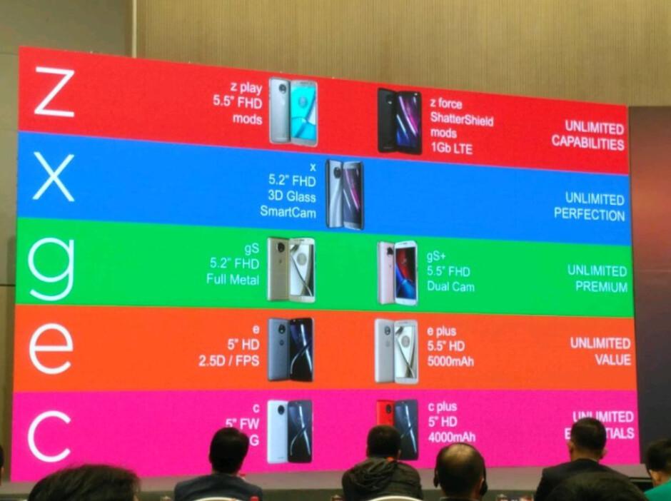 Alphabetical road map of the next-gen Moto handsets - Moto alphabetical road map surfaces during presentation