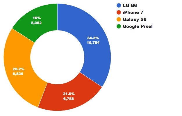 LG G6 emerges victorious over the Galaxy S8, iPhone 7, and the Pixel in our blind comparison