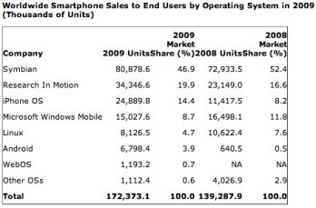 iPhone OS shows largest market share growth in 2009