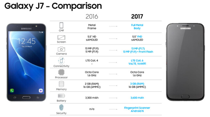 Samsung Galaxy J7 (2017) vs. Galaxy J7 (2016) specs comparison leaks