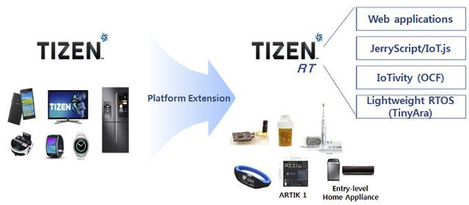 Samsung's Tizen 4.0 OS goes official, targets smart home and IoT devices