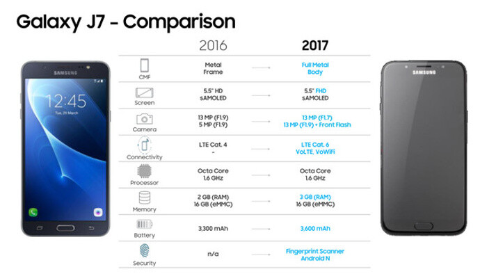 Alleged Galaxy J7 (2017) vs. Galaxy J7 (2016) specs comparison - Samsung's new Galaxy J5 (2017) and Galaxy J7 (2017) leak out entirely, all color versions shown here
