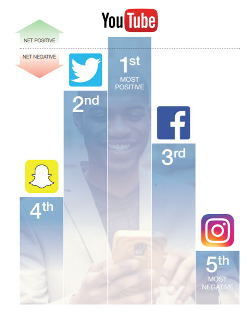 Survey: social media use poses risks to young people's mental health, but can do good as well