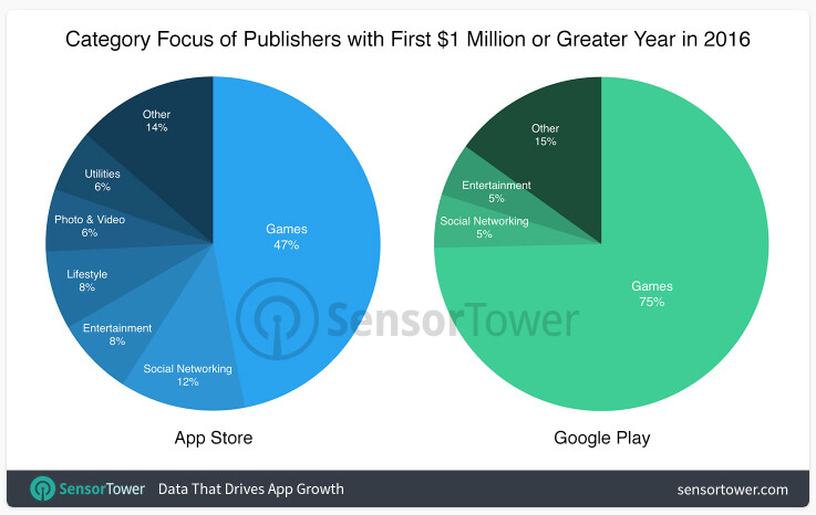 Twice as many app publishers reach the million-dollar mark on the App Store compared to Google Play