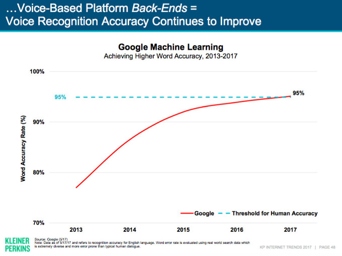 Google now understands language at 95% accuracy, has improved by 20% in 2 years