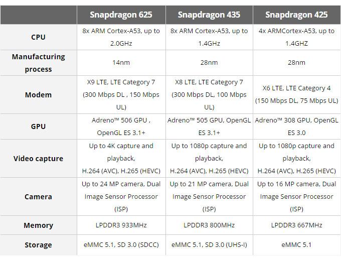 Snapdragon 450 leaked: looks like a 'mini' Snapdragon 625