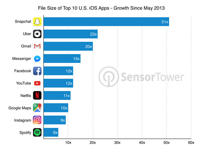 Popular apps are getting bigger and taking up more space