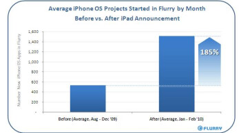 App developers hypnotized by potential of Apple's iPad
