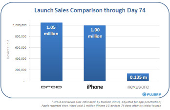 135,000 Nexus One units sold in first 74 days