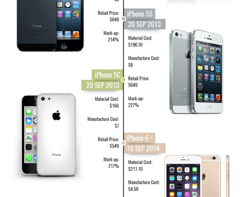 Infographic takes us through ten years with the Apple iPhone