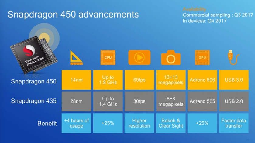 The Snapdragon 450 brings enhanced features to budget handsets - Qualcomm's new Snapdragon 450 chip provides good battery life on a budget