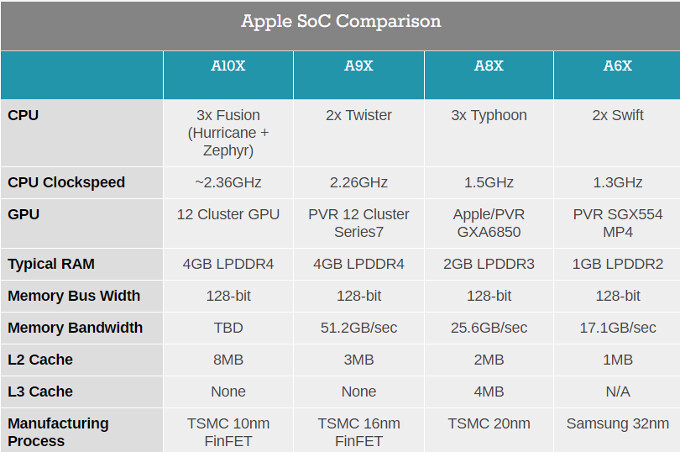 The A10X chip in the new iPad Pro is Apple's first 10nm processor