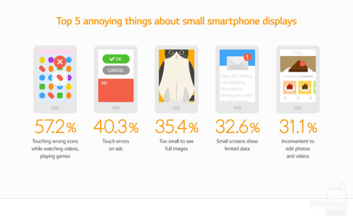 LG's infographic about bezel-less design