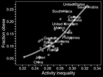 Countries with largest activity gap are two times more obese than those with even distribution