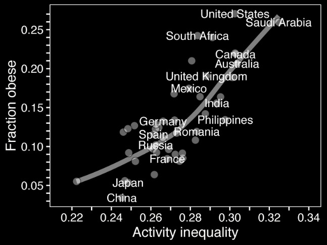 Countries with largest activity gap are two times more obese than those with even distribution - 10,000 steps a day? Largest fitness app study reveals why the US is fatter than Mexico