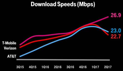 T-Mobile has the fastest 4G LTE network in the U.S.