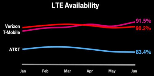 It is now the most reliable 4G LTE network based on LTE availability