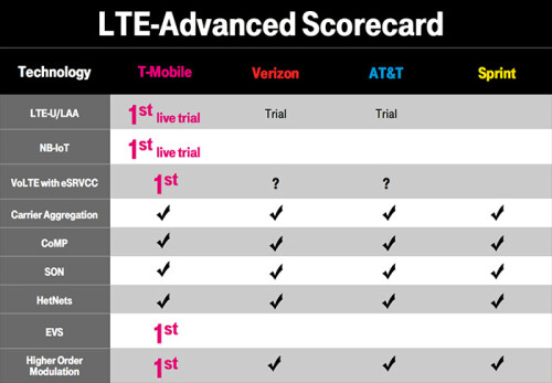 T-Mobile is usually the first to test new technologies