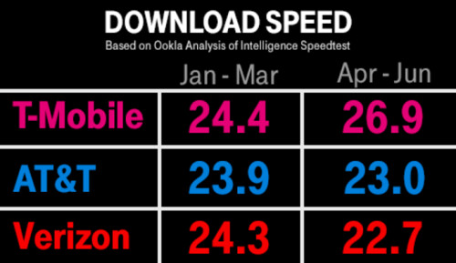 T-Mobile has been the fastest 4G network for 14 consecutive quarters