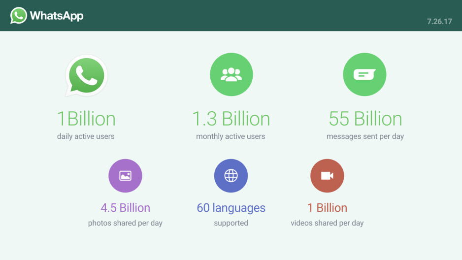 WhatsApp now has 1 billion Daily Active Users - WhatsApp now has 1 billion Daily Active Users