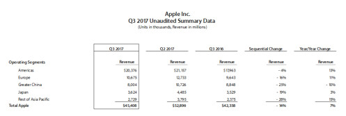 Apple breaks up fiscal Q3 results by country and by product
