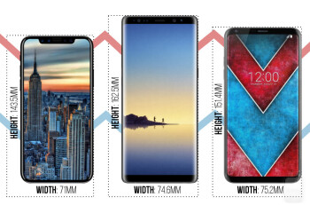 Image result for Apple iPhone 8 v/s Samsung Galaxy Note 8 v/s LG V30: Size Comparison