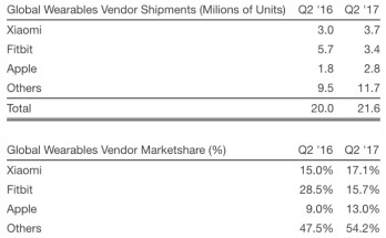 Here is how many Apple Watches have been sold to date
