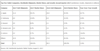 Apple shipped the largest number of tablets during the second quarter of 2017