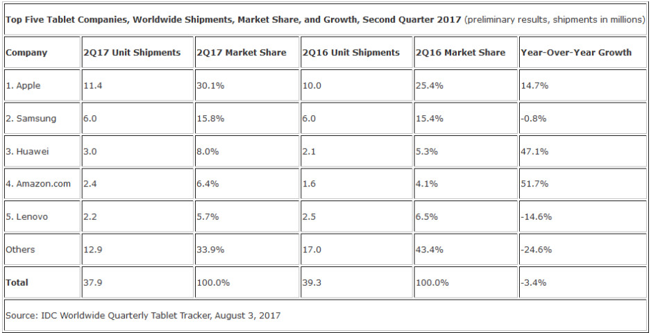 Apple shipped the largest number of tablets during the second quarter of 2017 - IDC second quarter data shows tablet market still in disarray